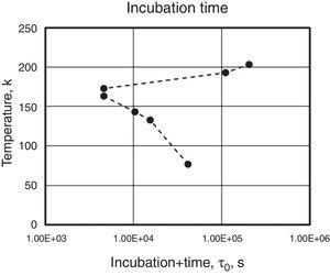 Fe-23.2wt%Ni-2.8wt%Mn-0.009wt%C – temperature variation of the incubation time, τ, s – refer to Eq. (9).