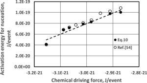 Fe-23.2wt%Ni-2.8wt%M-0.009wt%C – activation energy for martensite nucleation as a function of the chemical driving force: ● – calculated with Eq. (10), ○ – reported in Ref. [54].