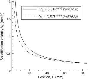 Solidification velocity (VL) vs. position (P) along the casting length.