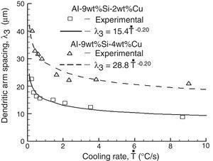 Tertiary dendritic arm spacing (λ3) vs. cooling rate (T˙).