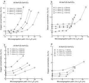 Effect of solidification kinetics on microsegregation of Cu and Si along the length of the ternary alloys castings (Al–9wt%Si–2wt%Cu and Al–9wt%Si–4wt%Cu alloys).