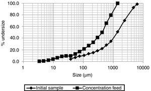 Particle-size distribution of the initial sample and magnetic concentration feed.