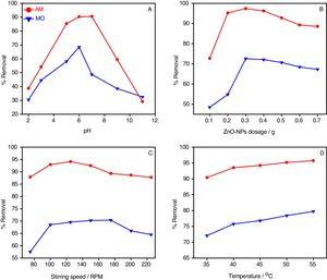 Effect of (A) pH, (B) adsorbent dose, (C) stirring speed and (D) temperature on adsorption of dyes by ZnO-NPs after equilibrium time of 50min [AM (red line), MO (blue line)].
