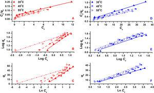 Adsorption isotherms for the adsorption of dyes on ZnO-NPs (A) Langmuir isotherm model for AM, (B) Freundlich isotherm model for AM, (C) Temkin isotherm model for AM, (D) Langmuir isotherm model for MO, (E) Freundlich isotherm model for MO and (F) Temkin isotherm model for MO.