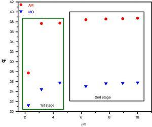 Intra-particle diffusion model for adsorption of AM and MO dyes by ZnO-NPs.
