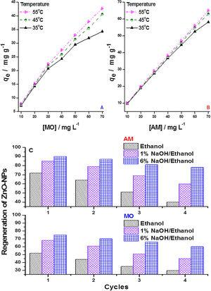 Effect of temperature in different initial (A) MO, (B) AM dyes concentrations and (C) regeneration of ZnO-NPs for AM and MO dyes by ethanol, 1% NaOH/ethanol (v/v), and 6% NaOH/ethanol (v/v), respectively (pH 6&#59; contact time, 120min&#59; initial concentration, 40mgL−1).