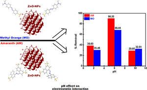Effect of pH on the electrostatic interaction responsible for adsorption of dyes onto ZnO-NPs.