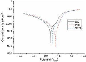 Potentiodynamic polarization curves of UC, PRI, and SEC coated samples inside SBF at 37°C.