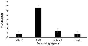 Comparison of different desorbing agents on dye sorption onto composite.