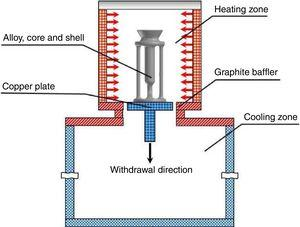 Schematic of simplified structure of directional solidification furnace.