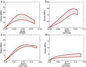 Stress–strain experimental data zone of isothermal uniaxial compression tests.