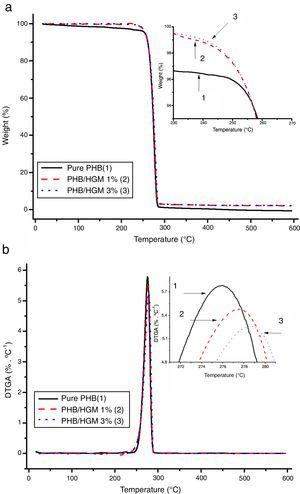 (A) TGA and (B) DTGA curves of the pure PHB and PHB/HGM composites.