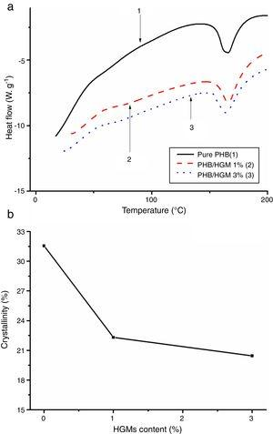 (a) DSC and (b) crystallinity of the pure PHB and PHB/HGM composites.