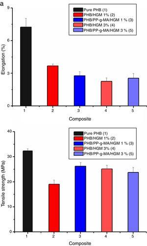 Mechanical properties of pure PHB and the composites with the HGM (with and without the compatibilizer PP-g-MA).