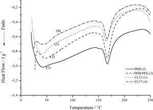 DSC curves for PHB, PHB/PEG, CLT1 and CLT3.