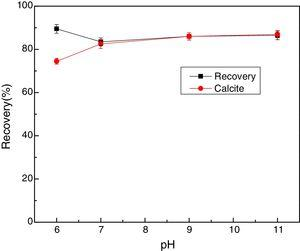 Effect of pH on the flotation of scheelite and calcite (c(NaOl)=1.2×10−4mol/L).