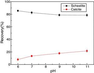 Effect of pH on scheelite and calcite flotation in the presence of carboxymethyl chitosan (c(carboxymethyl chitosan)=30mg/L, c(NaOl)=1.2×10−4mol/L).