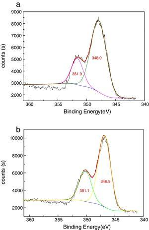 The resolved narrow scan Ca 2p spectrum for (a) calcite; (b) calcite treated with carboxymethyl chitosan.
