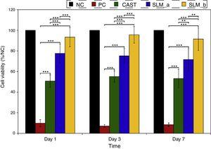 Cell viability of L929 fibroblasts after 1, 3, and 7 days of culture (**P<0.01; ***P<0.001) (NC, negative control; PC, positive control).