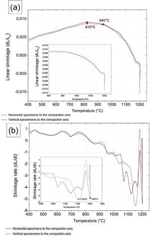 (a) Linear shrinkage (dL/L0) x temperature (°C) and (b) Shrinkage rate (dL/dt) x temperature (°C) of compacted CoCrMo sintered by dilatometry.