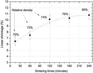 Linear shrinkage (%)×sintering times of the specimens sintered at 1200°C.