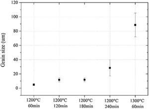 Grain size of the specimens sintered at 1200°C (60, 120, 180 and 240min) and 1300°C – 60min.