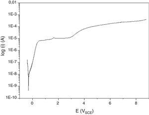 Polarization curve of titanium alloy in the Ringer solution (scan rate of 1mV/s).