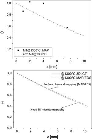 Comparative analysis for the relative dimensionless concentration profile of the diffusant at 1300°C in the porous medium by different methods (3DμCT and MAP/EDS).