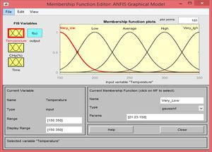 Membership function aging temperature on the Matlab interface.