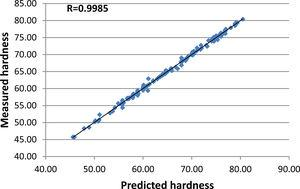 ANFIS predictions of hardness vs experimental data.