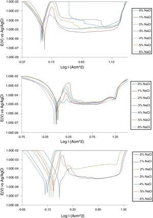 Polarization plots of (a) NO7718 alloy (b) NO7208 alloy and (c) SS439L alloy in 4M H2SO4/0–6% NaCl concentration.