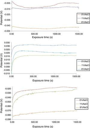 OCP curves of corrosion potential versus exposure time for (a) NO77189, (c) NO7208 and SS439L in 4M H2SO4/0–6% NaCl.