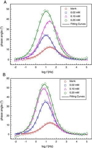 Bode phase angle plots for CRS in 2.5M CH3COOH without and with different concentrations of inhibitors at 20°C (immersion time is 2h): (A) BT&#59; (B) NTBC.