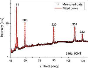 CMWP fitting for the X-ray diffraction pattern taken on the sample 316L-1CNT. The open circles and the red solid line represent the measured data and the fitted curves, respectively. The intensity is shown in logarithmic scale. Only the peaks of the γ-austenite phase were evaluated as indicated by the indices of reflections.