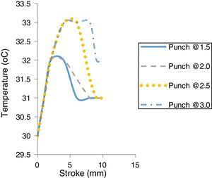 Punch temperature vs stroke without lubricant at different strain rate.