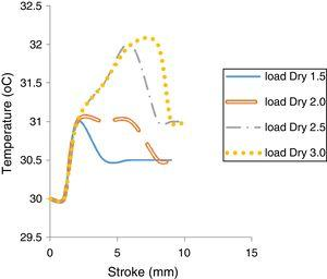 Lower die temperature vs stroke without lubricant at different strain rate.