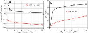 Wear rates (a) and decrement of wear rates (b) of NC and CG as function of applied magnetic intensity, the error is less than 5%.