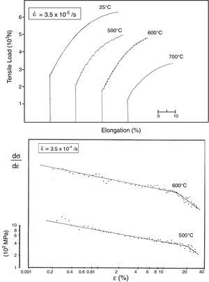 Typical load-elongation tensile curves obtained for the investigated 301 steel (a); and variation of the work hardening rate with plastic strain in double logarithmic scales for curves at 500 and 600°C (b) (tensile load is converted to stress by dividing by 13×10−6m2).