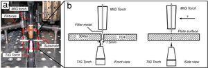 (a) Experimental setup&#59; (b) schematic diagram.