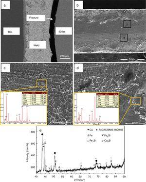 (a) Fracture location of the TC4/304ss joint&#59; (b) Macroscopic photo of the fractured surface of the joint&#59; (c) higher magnification of zone c in (b) and (d) higher magnification of zone d in (b) and (e) XRD spectra of fracture surface.