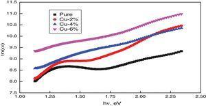 Urbach energy plot against photon energy for all films.