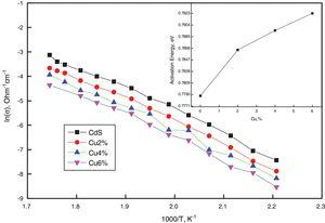 DC conductivity variation against 1000/T for pure and Cu-doped CdS thin films, the inset shown the activation energy against Cu-content.