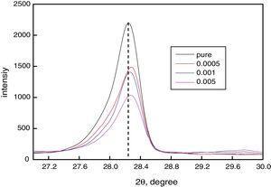 Variation of the (101) peak position of Cu-doped CdS films.