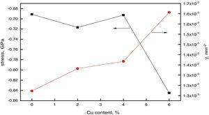 Structural stress and dislocation per unit volume against Cu-content for CdS films.