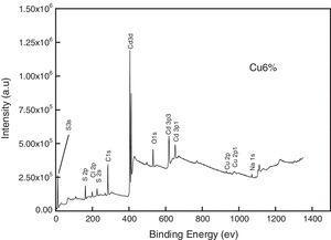 Representative XPS survey spectrum for Cu-6% doped CdS thin films.