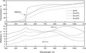 Transmission and reflection spectrum of pure and Cu-doped CdS thin films.