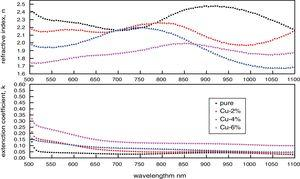 Variation of the refractive index and extinction coefficient in the spectral range 500–1100nm for pure and Cu-doped films.