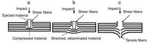 Behavior of fiber-reinforced aramid composites after impact: (a) and (b) partial penetration&#59; (c) complete perforation [20].