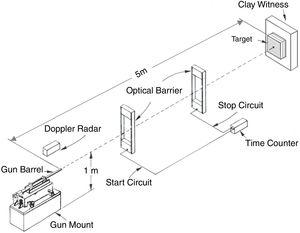 Schematic view of the ballistic test setup [28].