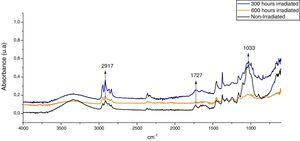 Curaua fiber spectra before and after different times of UV irradiation.